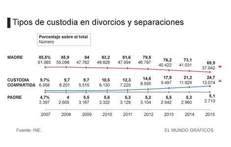 custodia-divorcio