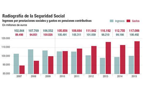 pensiones-espana